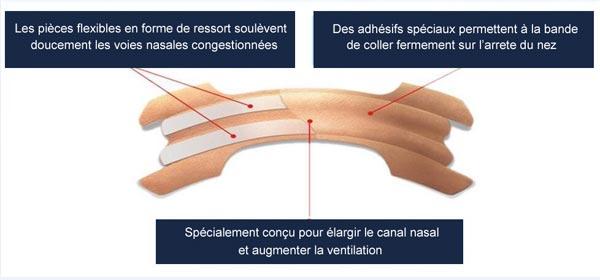 Bande nasales anti ronflement : schéma