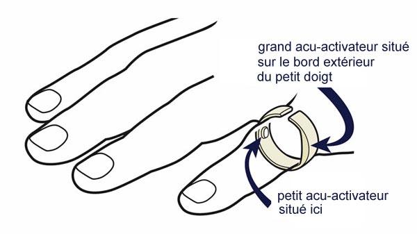 Principe fonctionnement de la bague anti ronflement